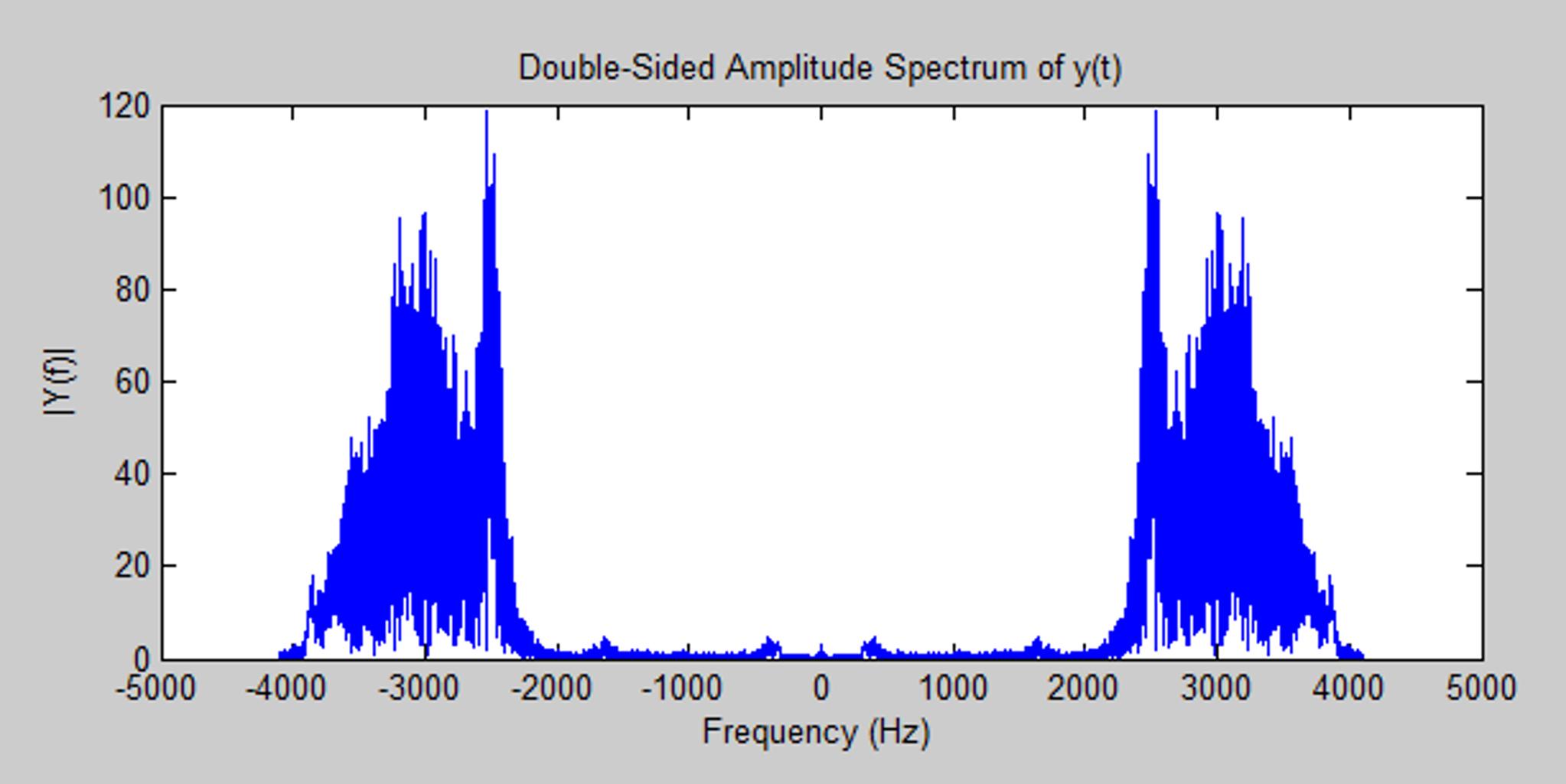Solved: MATLAB Help  [y,Fs] = Audioread('chirp wav')