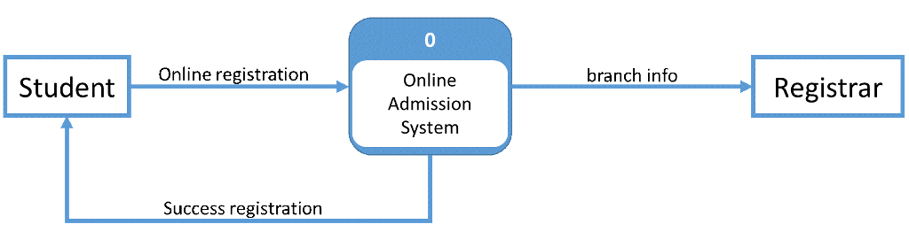 Solved online admission system provides registration of s 0 online registration branch info online admission system student registrar success registration ccuart Image collections