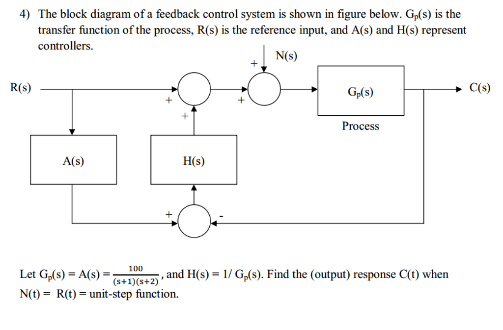 Solved: The Block Diagram Of A Feedback Control System Is ...