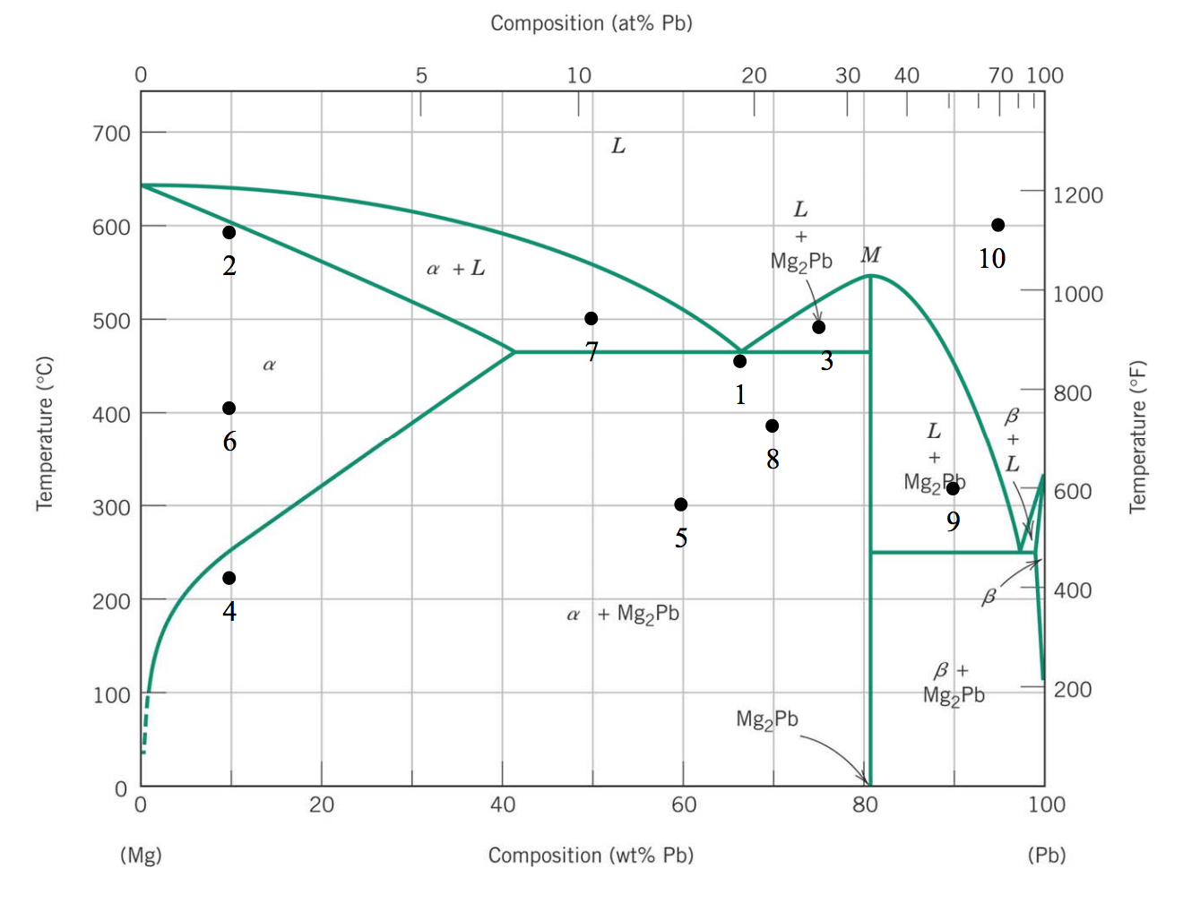 Solved given the mg pb binary alloy phase diagram below show transcribed image text given the mg pb binary alloy phase diagram below round all compositions to the nearest 5 wt for ease of calculation draw ccuart Image collections