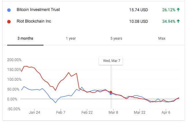 stock regression analysis