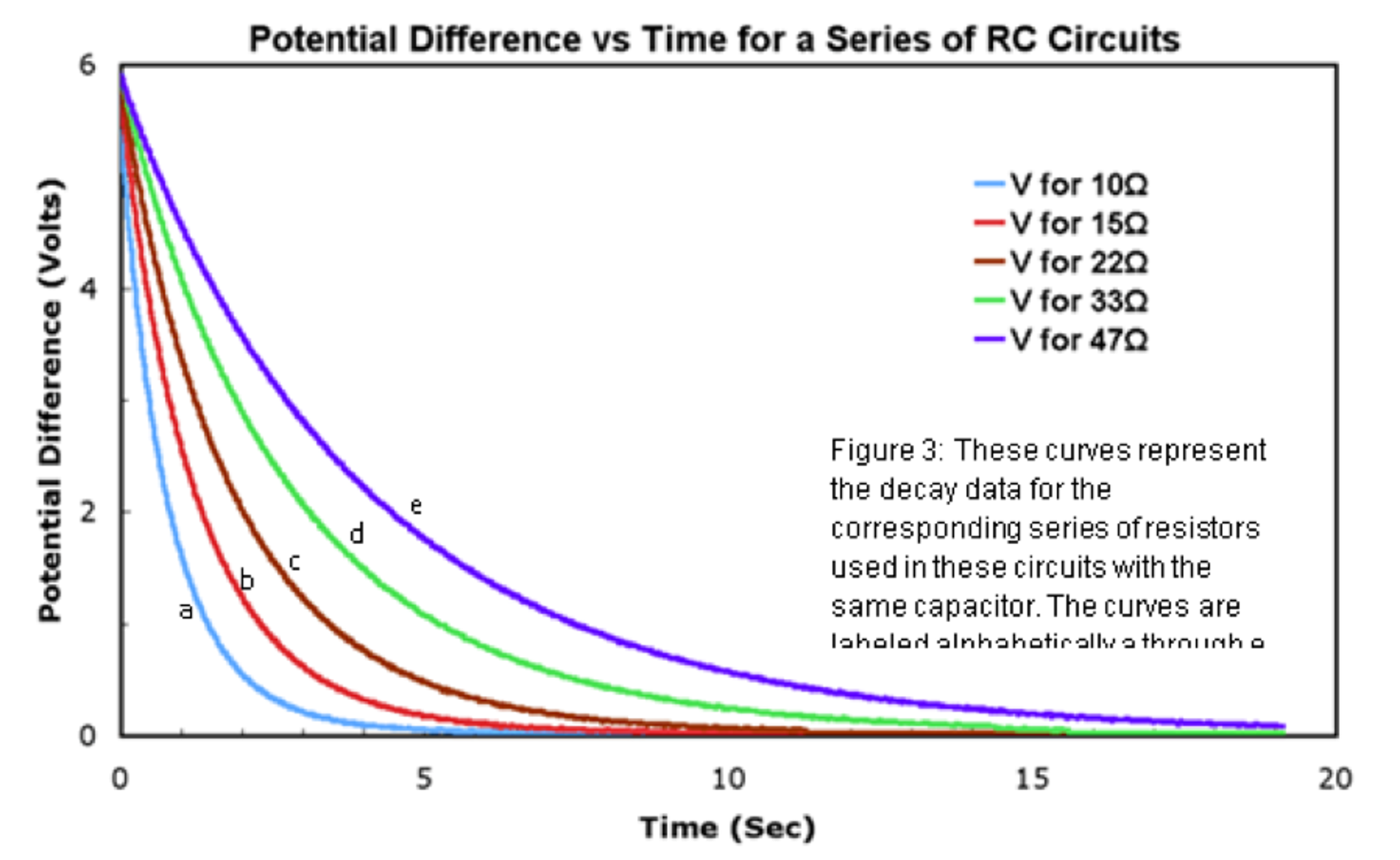 Solved To Summarize Your Work Partner Has Put All Of Consider The Series Rccircuit Shown Below For Cheggcom Potential Difference Vs Time A Rc Circuits 6 V 10