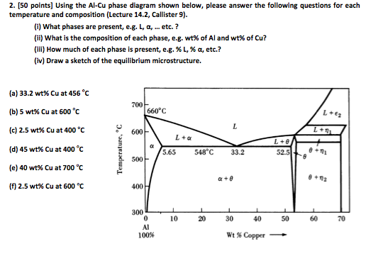 2 50 Points Using The Al Cu Phase Diagram Show Chegg