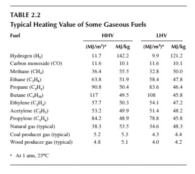 Heating Value Natural Gas Mj M