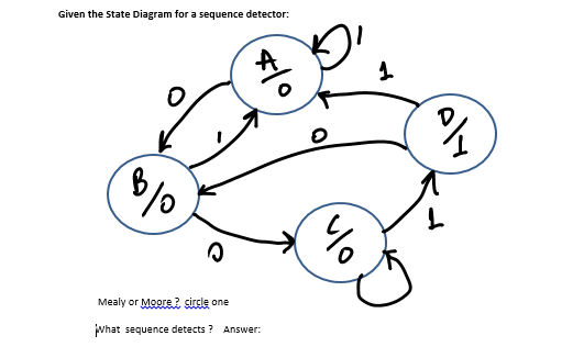 Solved Given The State Diagram For A Sequence Detector 0