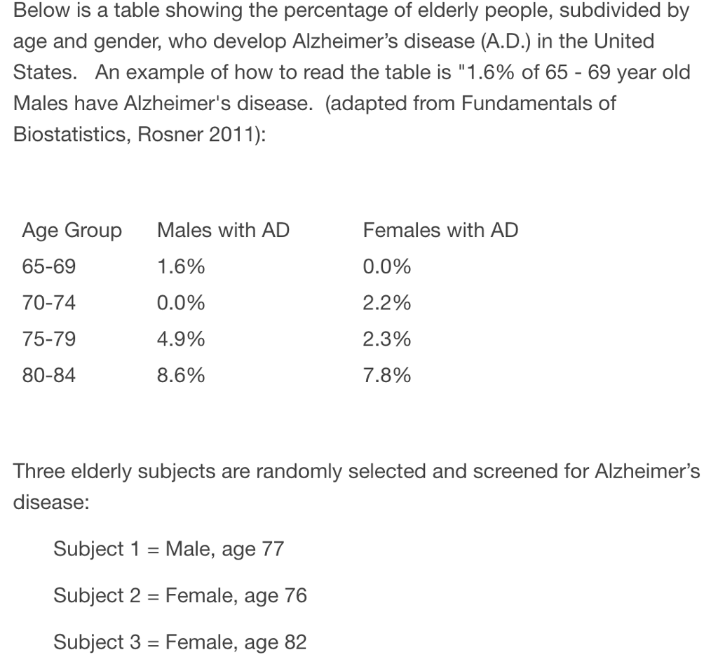 Below is a table showing the percentage of elderly people, subdivided by  age and gender
