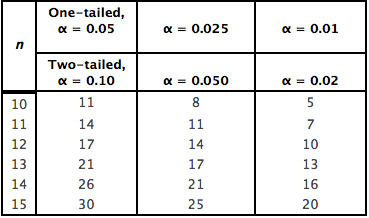 Solved If The Test Value For A Wilcoxon Signed Rank Test