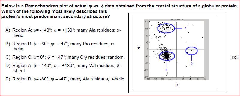 Solved Below Is Ramachandran Plot Of Actual Vs Data Obtai