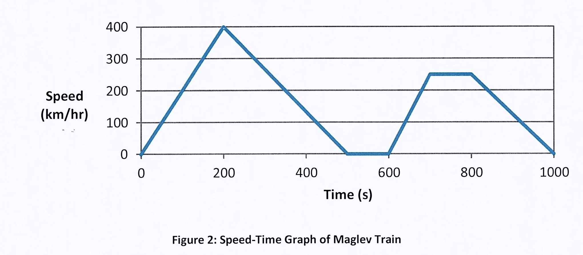 Solved: A Maglev Train's Speed Profile Was Recorded And Is