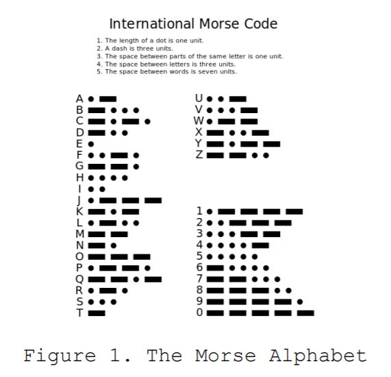 Solved: MORSE CODE IN ARM ASSEMBLY(THUMB) LANGUAGE (NOT C