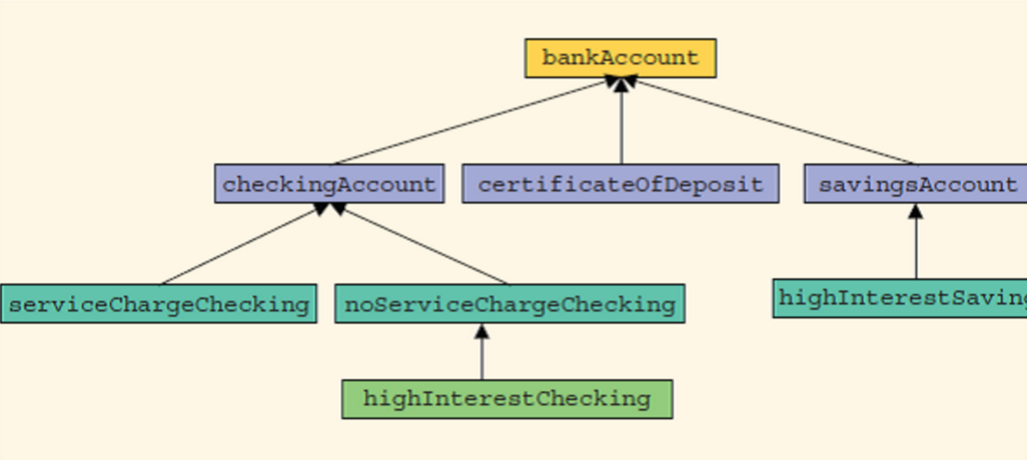 Solved Banks Offer Various Types Of Accounts Such As Sav