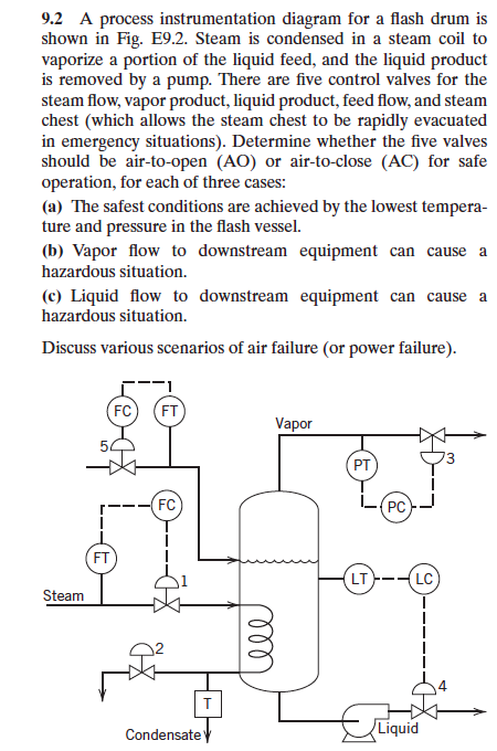 9.2 A process instrumentation diagram for a flash drum is shown in Fig. E9.2. Steam is condensed in a steam coil to vaporize a portion of the liquid feed, and the liquid product s removed by a pump. There are ive control valves for the steam flow, vapor product, liquid product, feed flow, and steam chest (which allows the steam chest to be rapidly evacuated in emergency situations). Determine whether the five valves should be air-to-open (AO) or air-to-close (AC) for safe operation, for each of three cases: (a) The safest conditions are achieved by the lowest tempera ture and pressure in the flash vessel. (b) Vapor flow to downstream equipment can cause a hazardous situation. (c) Liquid flow to downstream equipment can cause a hazardous situation. Discuss various scenarios of air failure (or power failure) FC) (FT Vapor PT FT LT LC Steam 4 Condensate Liquid