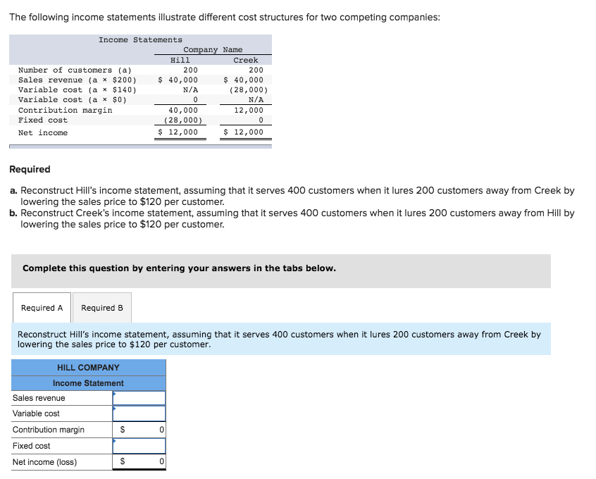 solved the following income statements illustrate differe