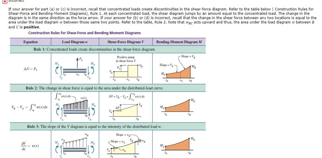 solved use the graphical method to construct the shear fo rh chegg com