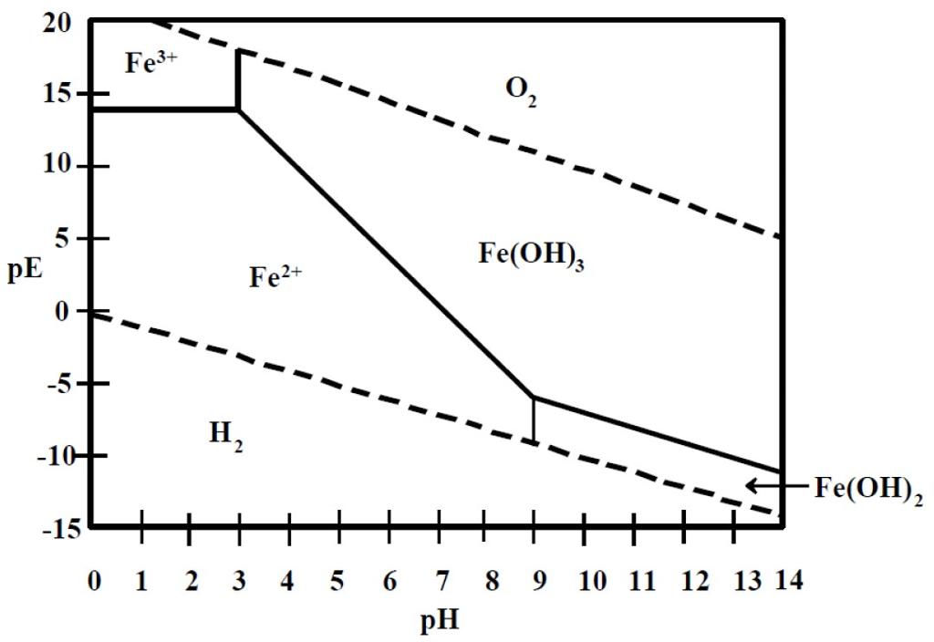 Definition Of Pe  The Following Pe U2013ph Diagram Desc