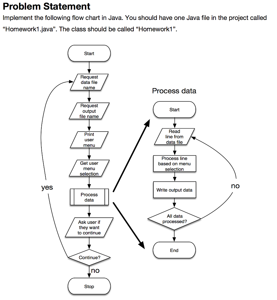 Problem Statement Implement the following flow chart in Java. You should  have one Java file