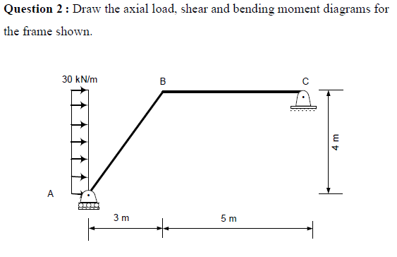 Draw The Axial Load Shear And Bending Moment Diag Chegg