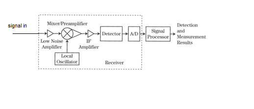 Consider The Generic Radar Receiver Block Diagram ... | Chegg.com on data communications block diagram, radar block diagram, gps block diagram, rf block diagram, ac block diagram, sdr block diagram, atm block diagram,