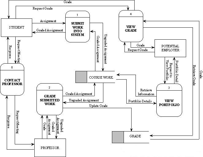 Solved: 1  Using The Data Flow Diagram Below, Please Answe