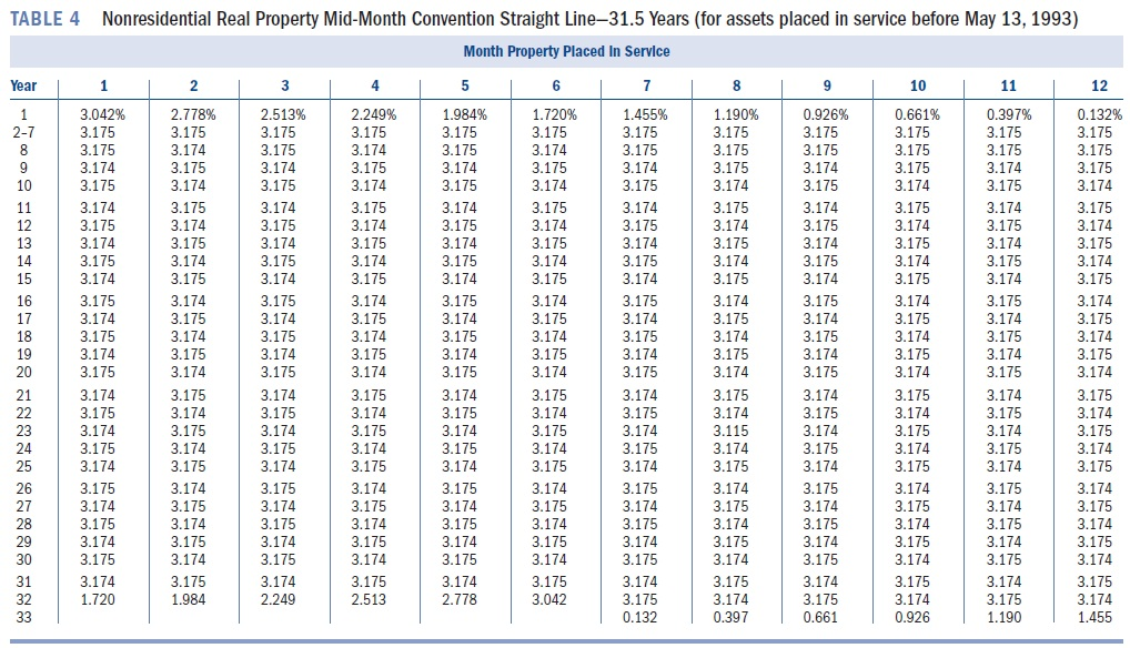 Allowable Depreciation On Rental Property