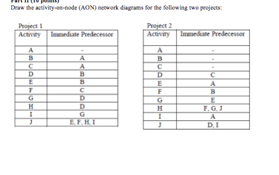 Solved draw the activity on node aon network diagrams f draw the activity on node aon network diagrams for the following two ccuart Choice Image