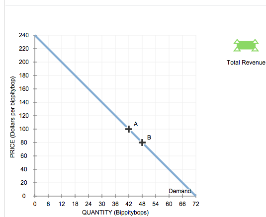 Given graph: On the following graph, use the gree