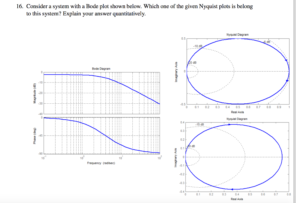 Solved 16 consider a system with a bode plot shown below consider a system with a bode plot shown below ccuart Gallery