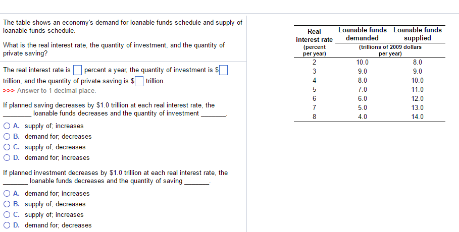 solved the table shows an economy s demand for loanable f