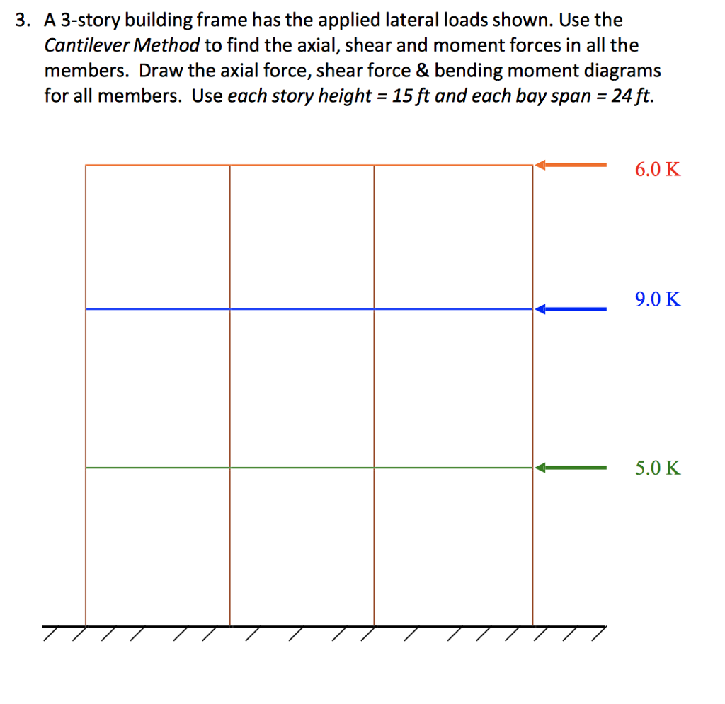 Solved: A 3-story Building Frame Has The Applied Lateral L