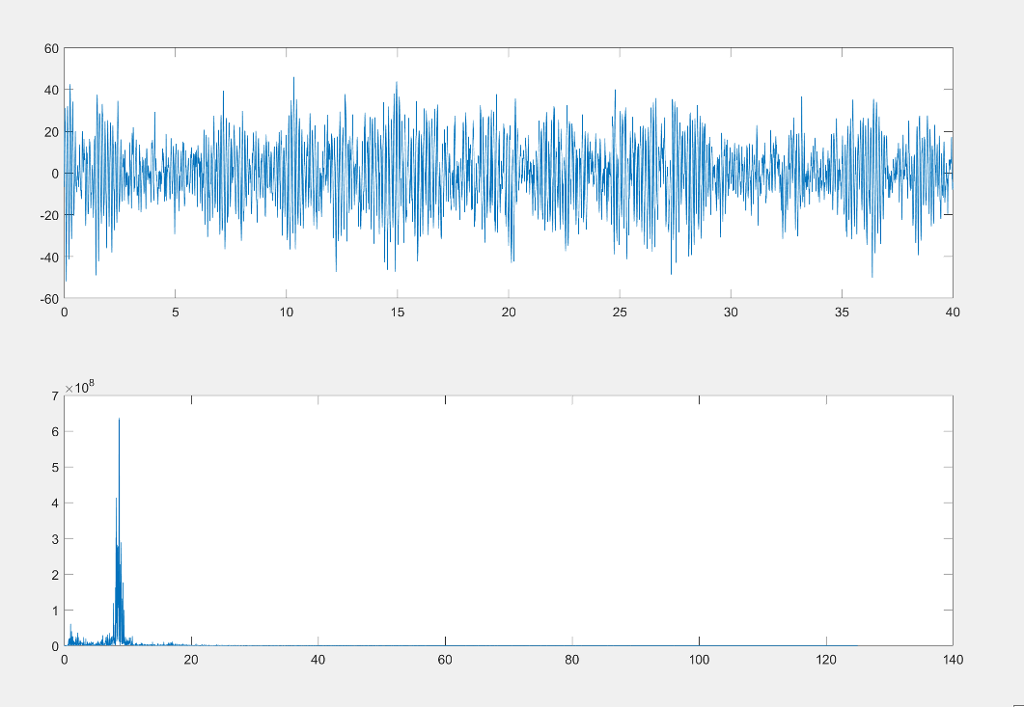 2) Plot Signal And Spectrum Subplot(2,1,1), Plot(    | Chegg com