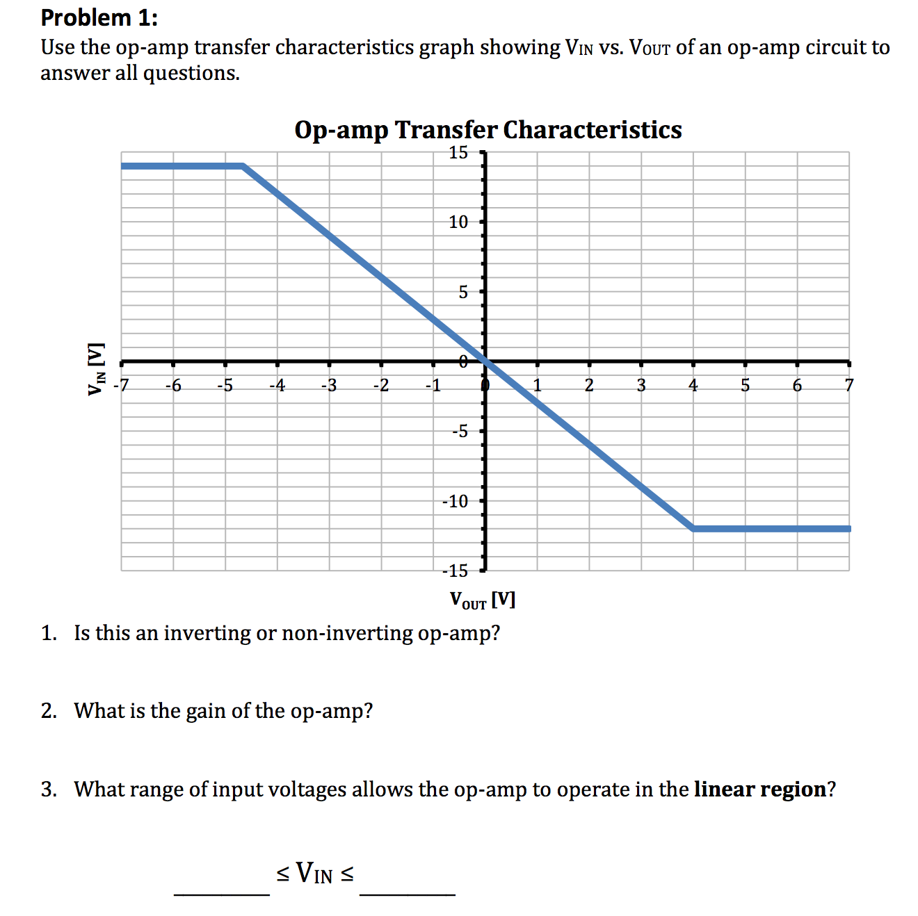 Solved: Use The Op-amp Transfer Characteristics Graph Show