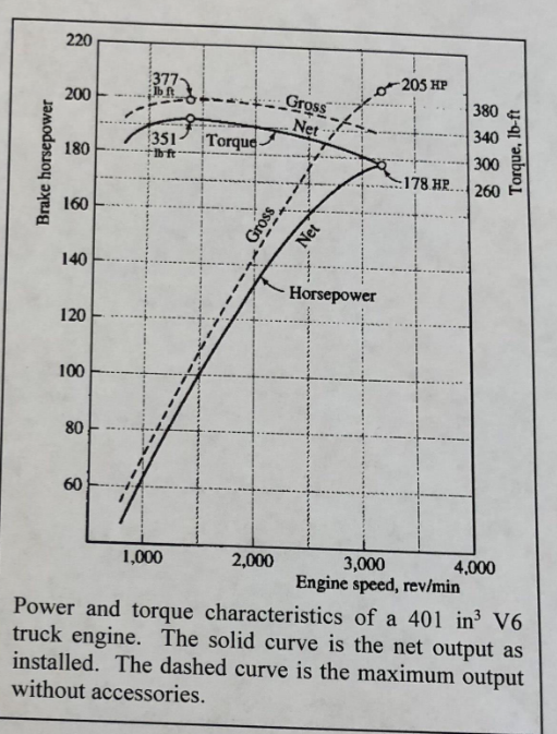 2 80 Pts The Torque Speed Curve Of A 3 Phase Ac