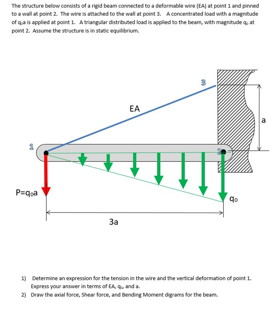 Solved The Structure Below Consists Of A Rigid Beam Conne Wiring Diagram Question Connected To Deformable Wire Ea At Point 1 And P