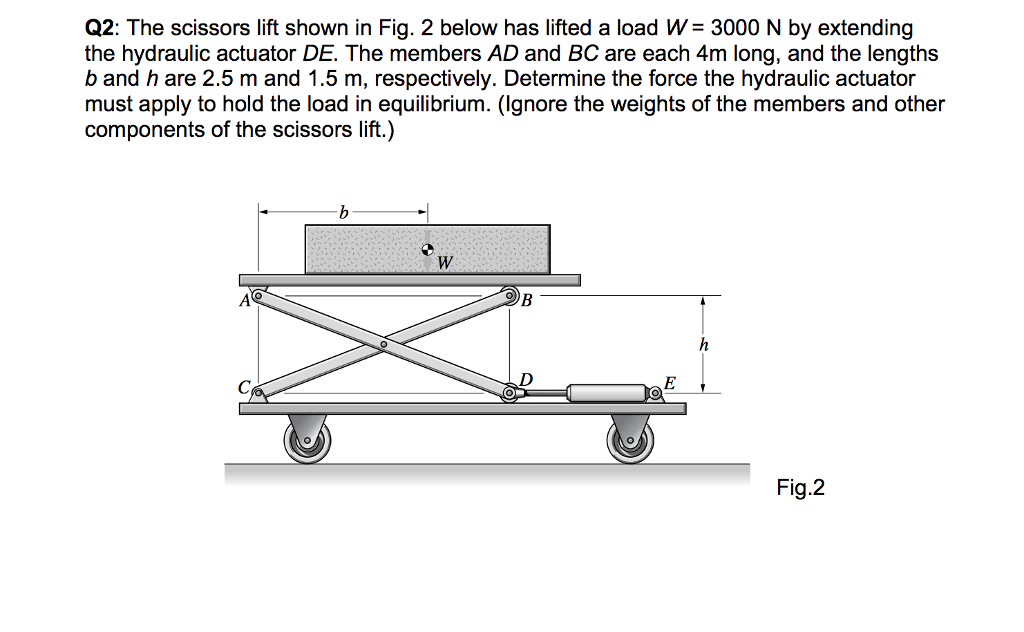 Solved The Scissors Lift Shown In Fig 2 Below Has Lifted