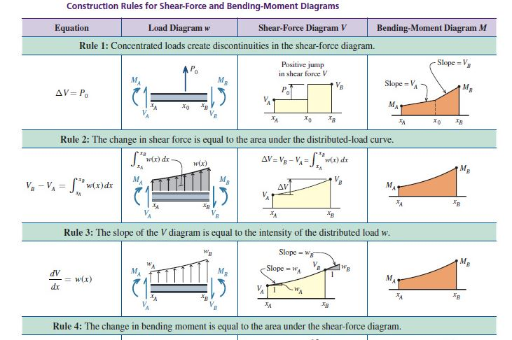 shear and moment diagrams rules trusted wiring diagram u2022 rh soulmatestyle co Shear and Moment Diagrams Shear and Moment Formulas