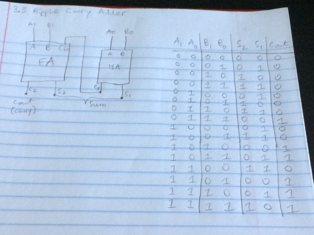 Solved: Design A 2-bit Ripple Carry Adder Using The Full A ...