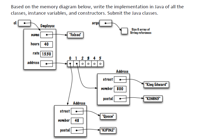 Solved Based On The Memory Diagram Below Write The Imple