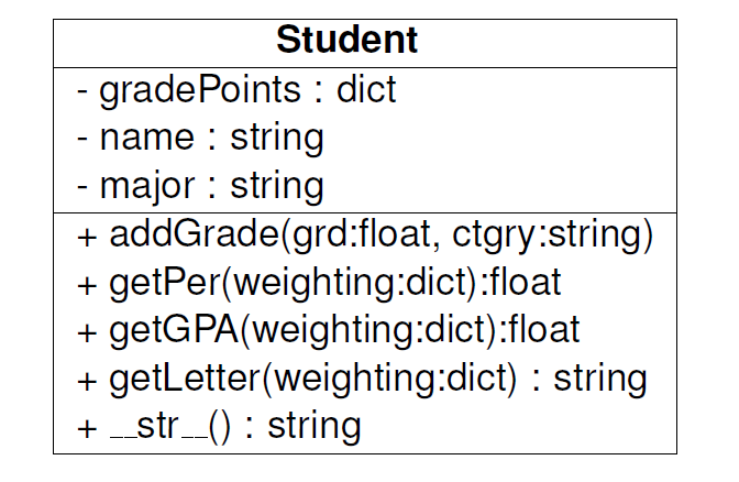 Solved write a python class that satisfies the following stuidenit gradepoints dict name string major string addgradegrdfloat ctgry ccuart Gallery