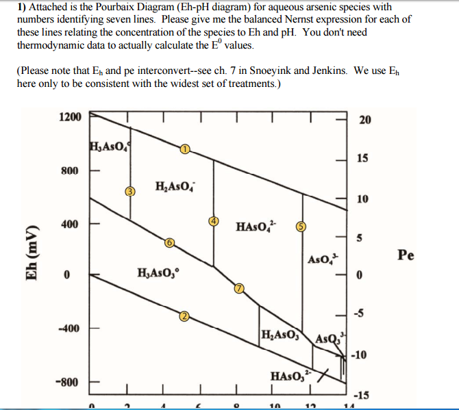 Attached Is The Pourbaix Diagram Eh Ph Diagram F Chegg