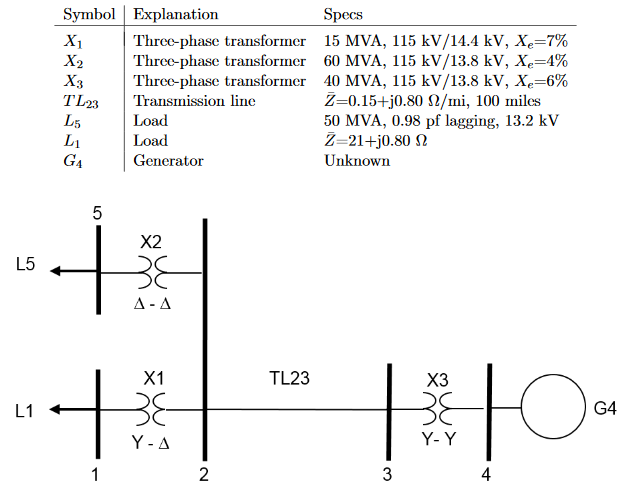 Solved The Power System Shown Below Has The Following Sys