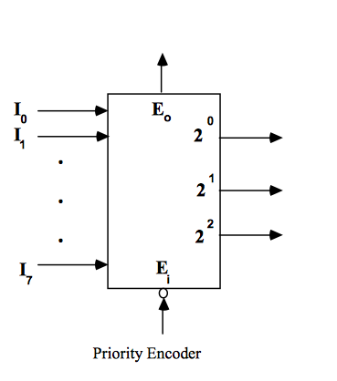 Solved Describe The Function Of The 83 Priority Encoder