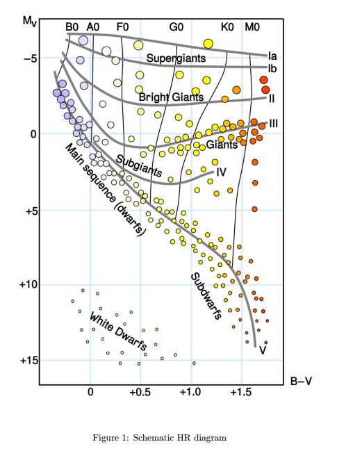 Earth The Hr Diagram Diy Enthusiasts Wiring Diagrams