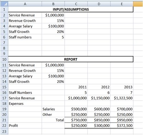 solved below is an excel model which forecasts yearly pro