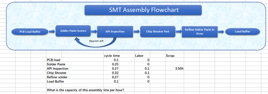 Smt Assembly Flowchart Reflow Solder Paste In Oven Chegg