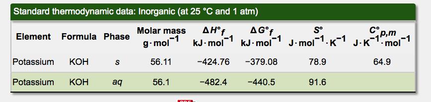 Solved  Standard Thermodynamic Data  Inorganic  At 25  U00b0c A