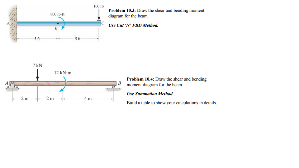 Solved Problem 103 Draw The Shear And Bending Moment Di