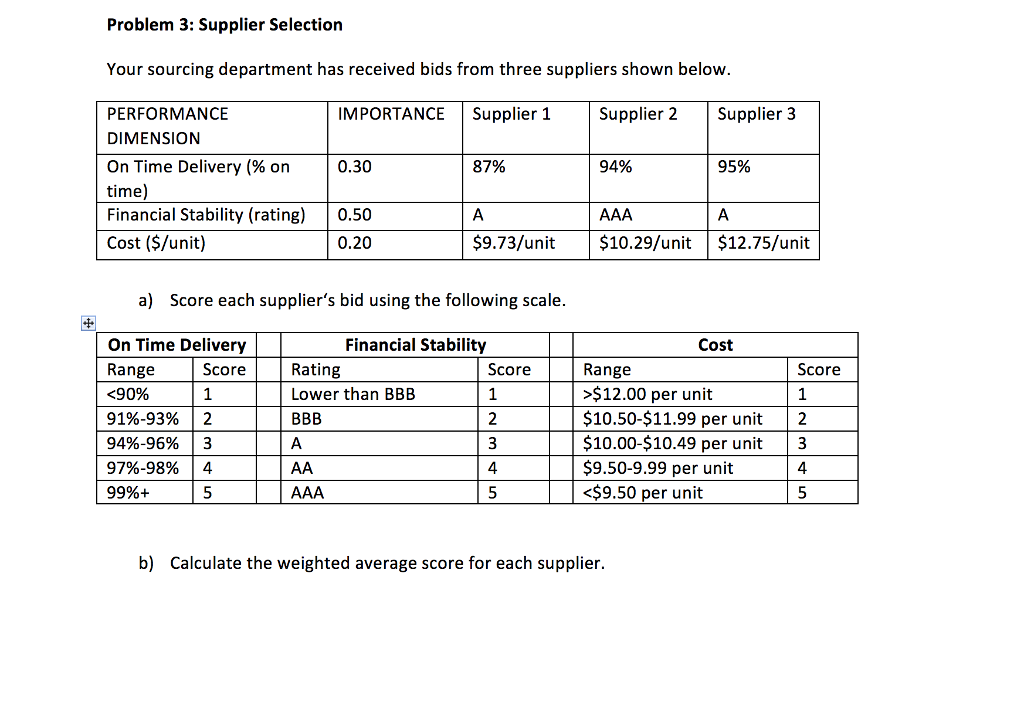 Solved: Problem 3: Supplier Selection Your Sourcing Depart