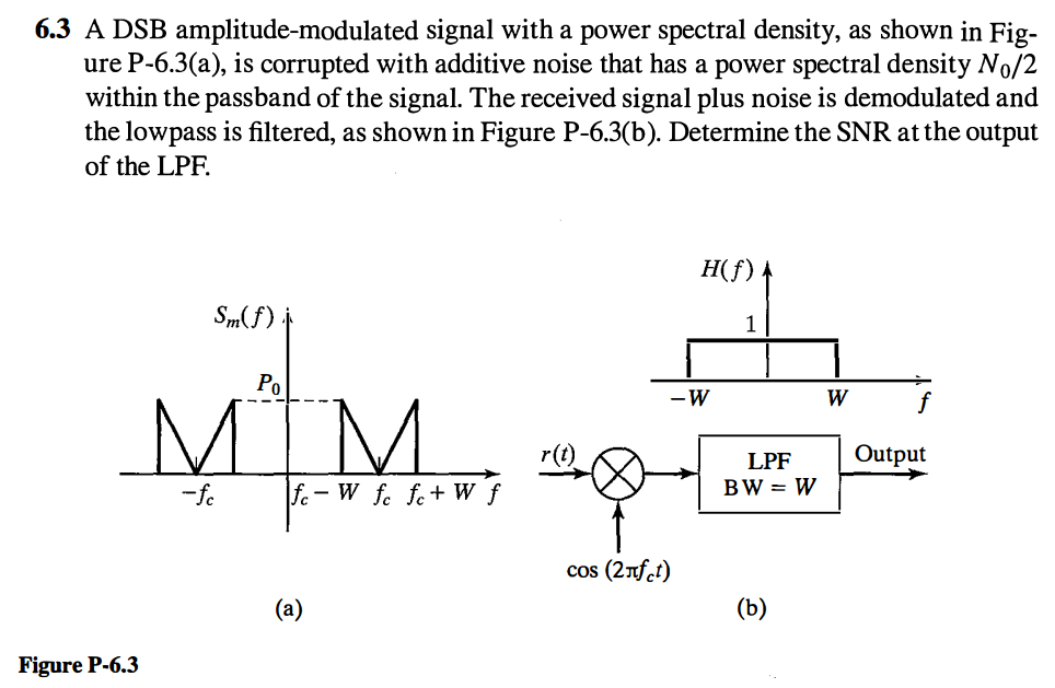 Solved: A DSB Amplitude-modulated Signal With A Power Spec
