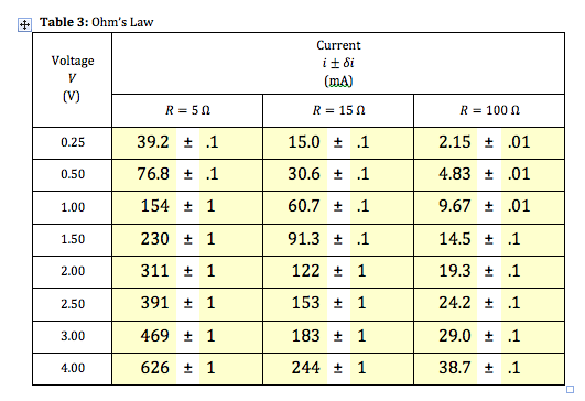Solved Ohm S Law Lab Here Is The Data We Got I Got The E