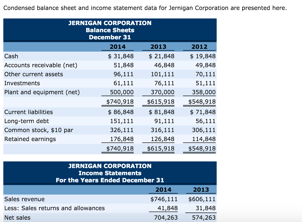 Solved: Condensed Balance Sheet And Income Statement Data ...